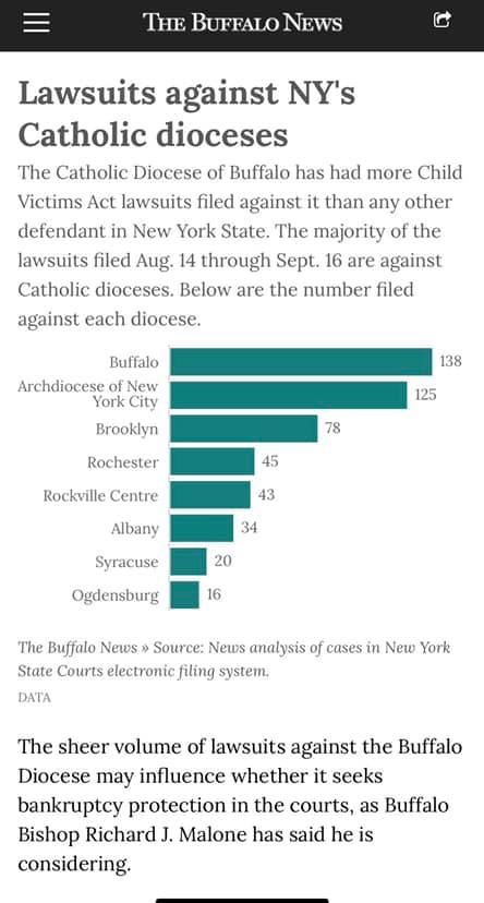 nys dioceses